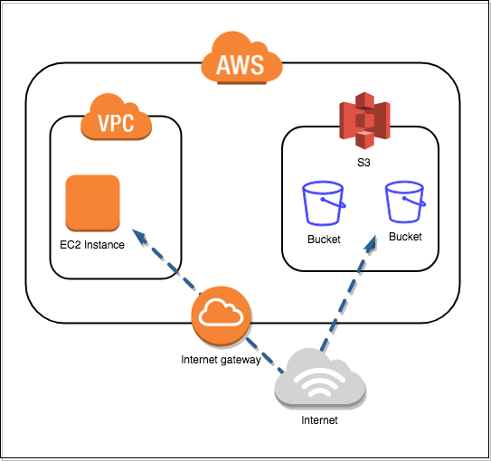 AWS EC2 to S3 via Internet