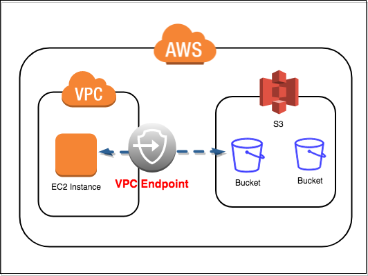 AWS EC2 to S3 via VPC endpoint